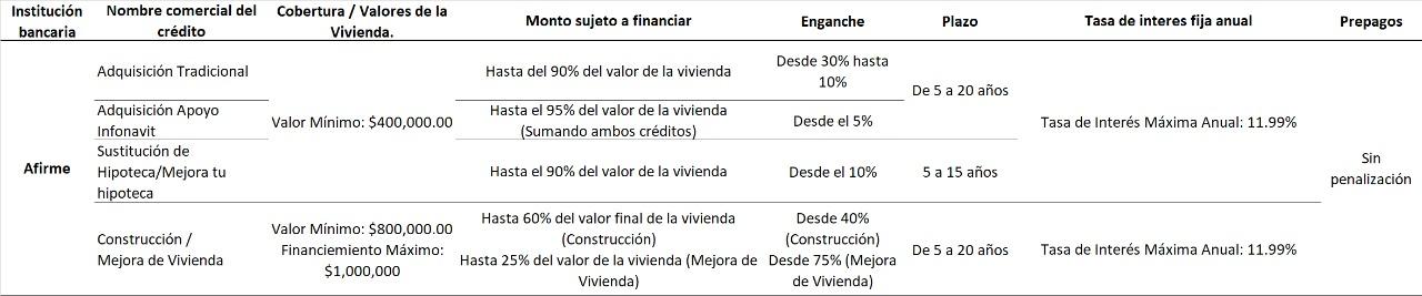 requisitos para creditos hipotecarios banco hipotecario